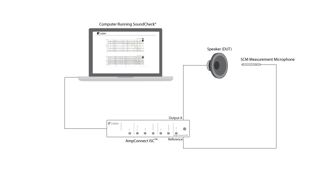 Loudspeaker Test Setup Using AmpConnect