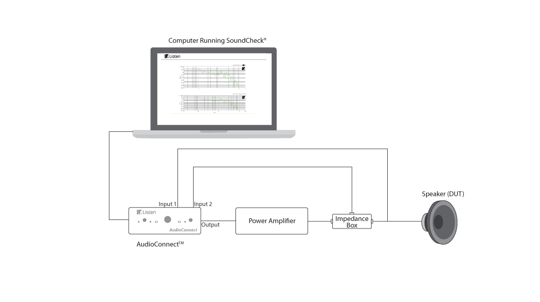 Impedance Measurement Using Impedance Box
