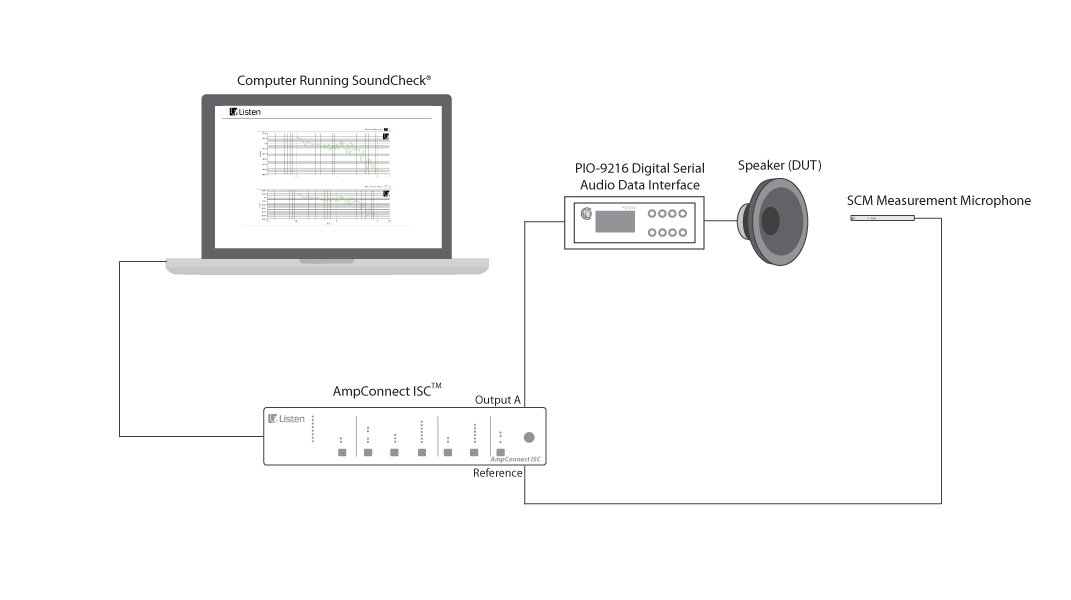 Digital Loudspeaker Test Setup