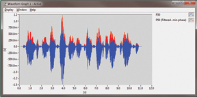 Time Domain Waveform Filters