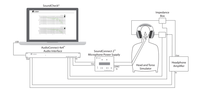 Hardware setup for Headphone Response Distortion Impedance Sequence