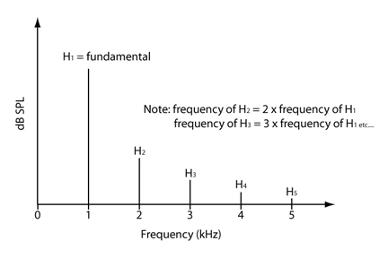 Harmonic Distortion Measurement The Effects Of Sampling Rate And Stimulus Frequency On The Measured Harmonic Frequency Including Thd And Rub Buzz Listen Inc