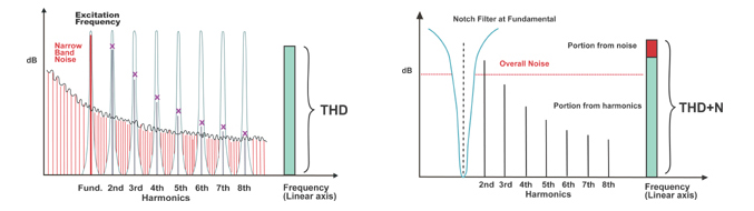 THD+N approach can overestimate transducer distortion (left) whereas HarmonicTrak rejects background noise thereby measuring the actual distortion (right)