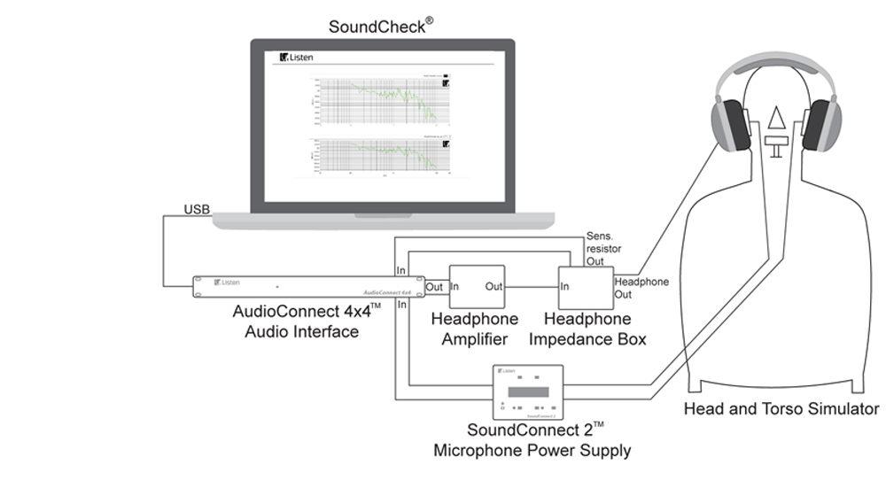 Headphone impedance test with SoundCheck