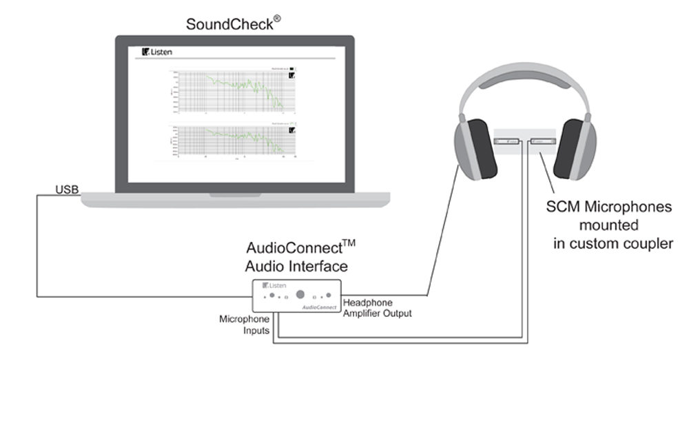 Production line headphone test with SoundCheck