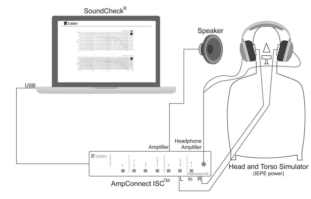 ANC Headphone test with SoundCheck