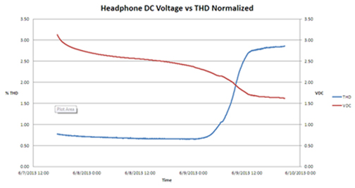 headphone voltage curves