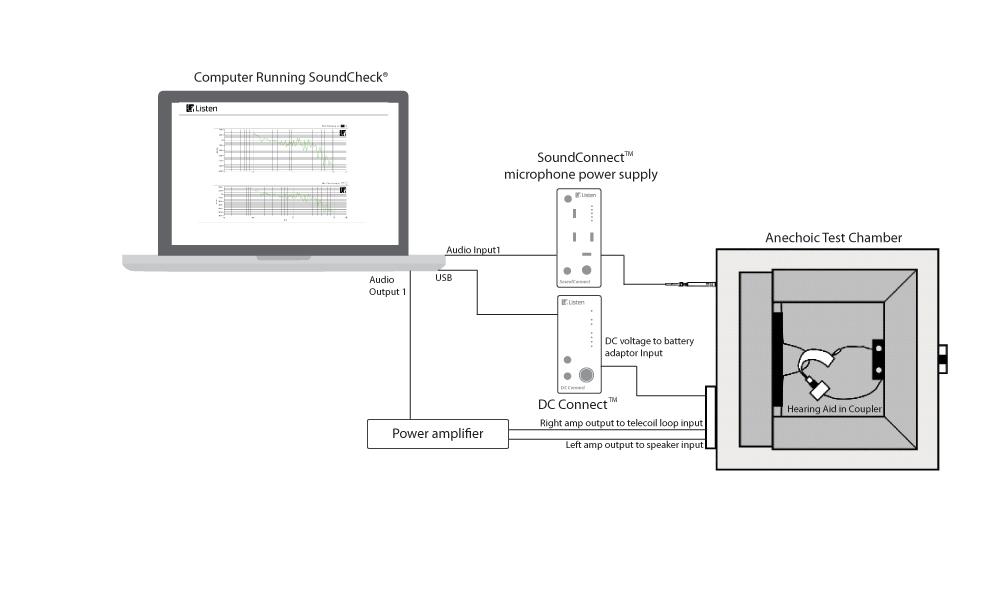 Hearing Aid standard Sequences Test setup