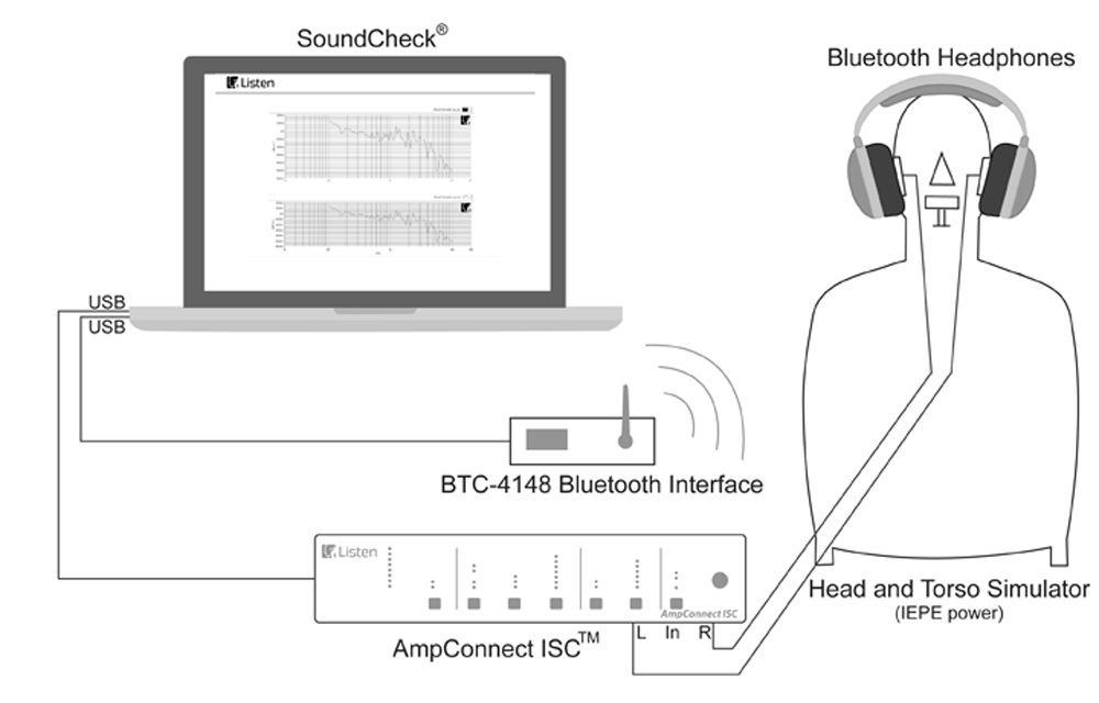 Bluetooth Headphone test with SoundCheck