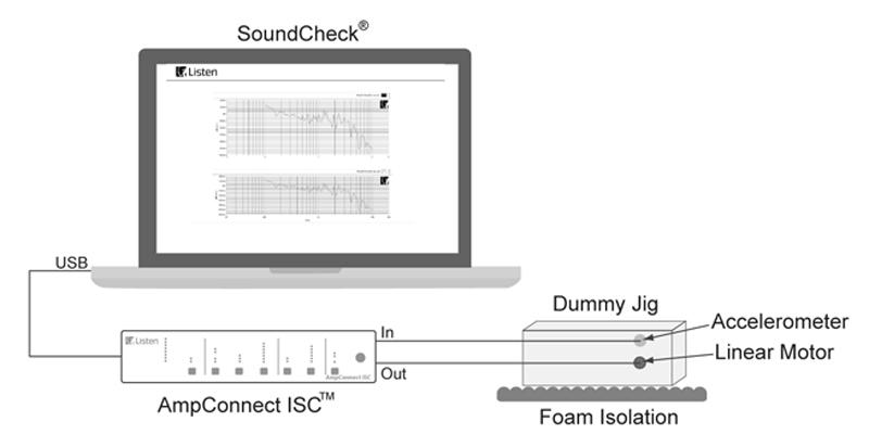 linear motor test setup