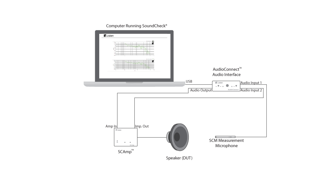 Loudspeaker test with AudioConnect and SCAmp