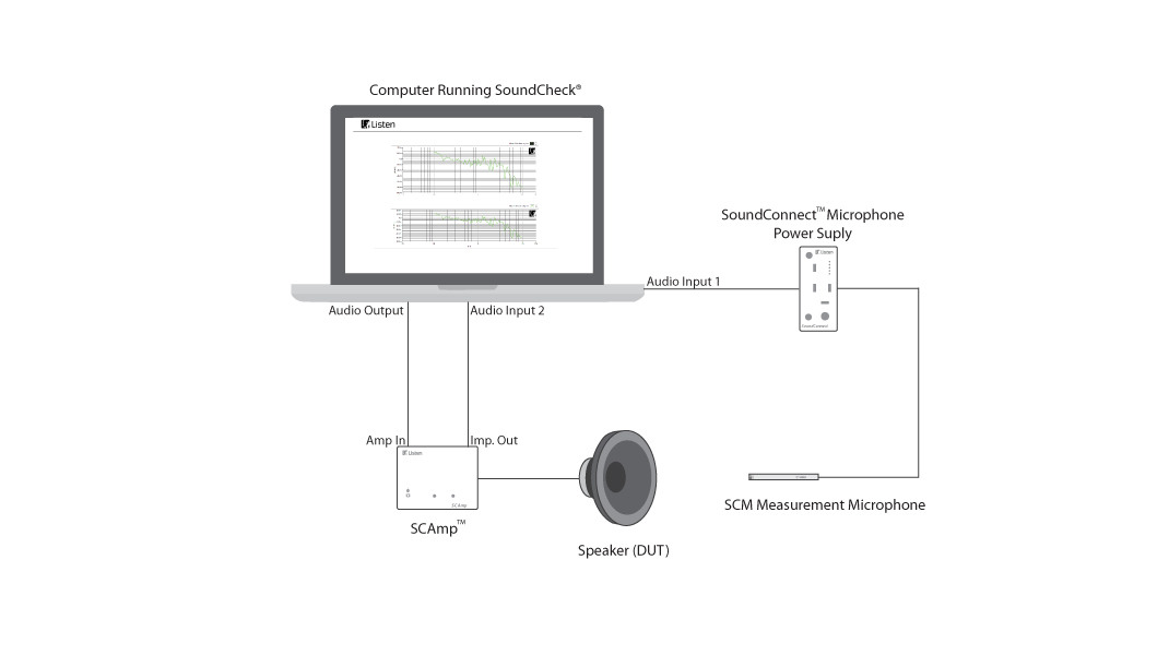 Loudspeaker Test Schematic with SCAmp and SoundConnect