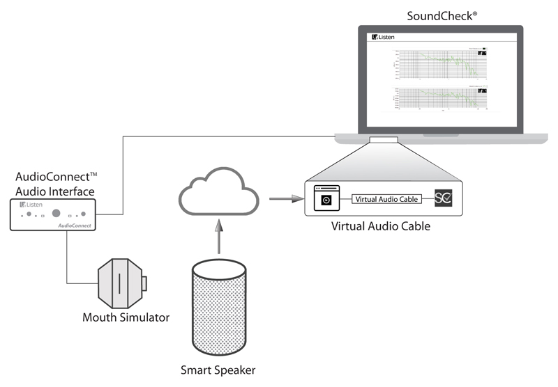 Test setup for measuring the performance of the microphone array in a smart speaker