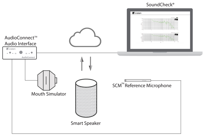 measurement of embedded speaker in smart  iot speaker  u2013 listen  inc