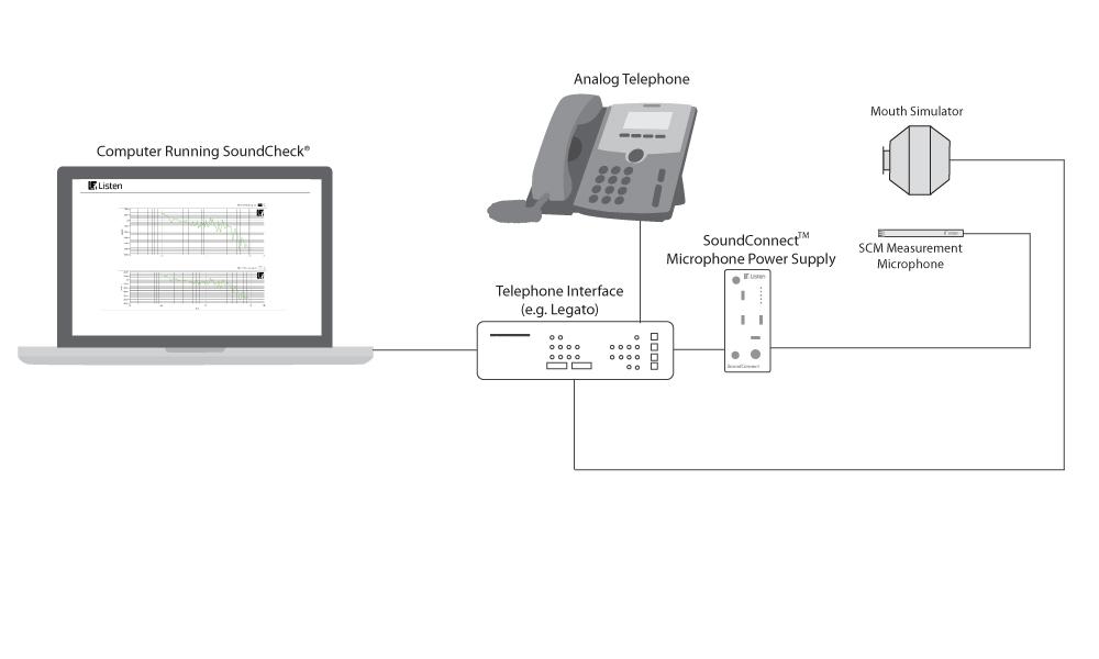 Test setup for speakerphone measurement