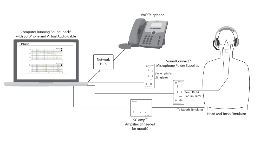 Test setup for headset measurement