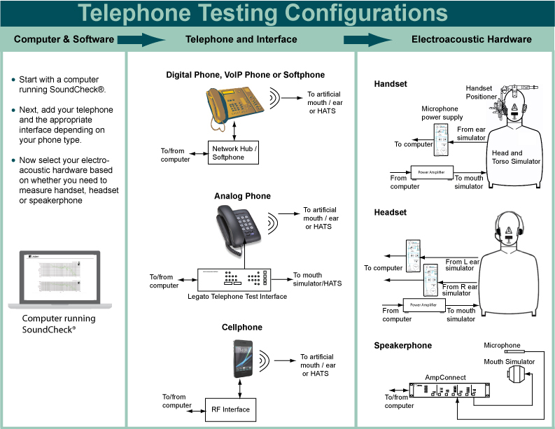 Telephone Test Configurations